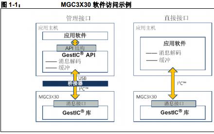 MGC3030和MGC3130 GestIC库的详细中文资料介绍