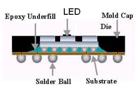 探讨LED封装常有方法及应用领域