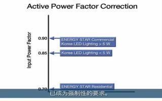 LED照明最优解;LinkSwitch-PH与L...