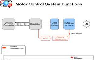 简单介绍电机驱动器和电机模拟信号链部分