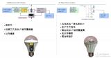 集创北方凭借LED照明交流分阶驱动打入全球市场