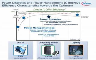 英飞凌为绿色节能助力:推出高效率电源管理方案
