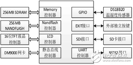 远程无线可移动视频监控系统:基于物联网与嵌入式技...