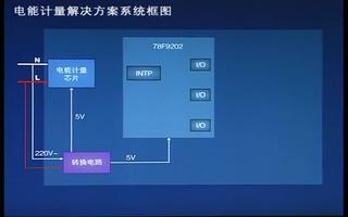 介绍MCU电能计量的特点与应用
