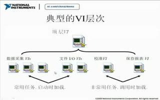 了解 LabVIEW 程序运行性能的关键因素