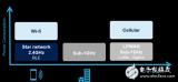 智能工业兴起发展的关键--传感器和低功耗通信连接