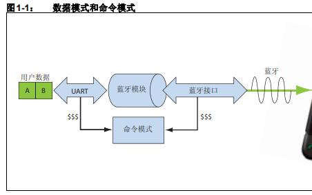 蓝牙数据模块的软件命令参考和高级配置设置的详细概述
