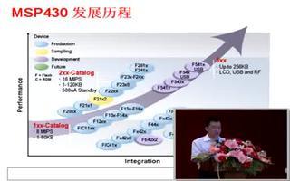 MSP430x2xx4xx系列的性能介绍