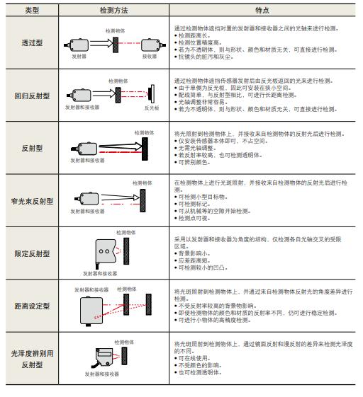光电,感应接近,接触式,超声波,图像识别传感器的详细资料概述