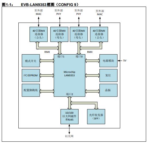 EVB-LAN9353评估板的详细中文资料概述