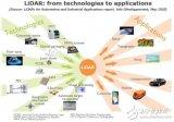 Innoviz与宝马合作,MEMS LiDAR什么时候能够实现量产