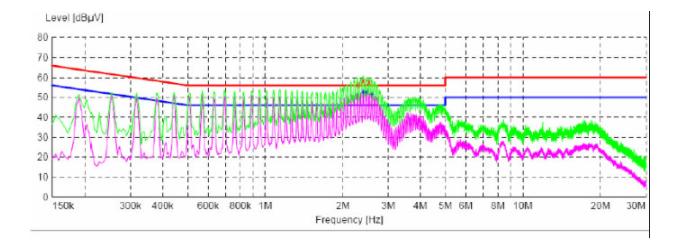 关于EMC 基础认识及其整改问题分析