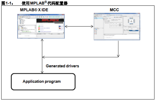 如何使用MPLAB代码配置器生成外设驱动程序代码