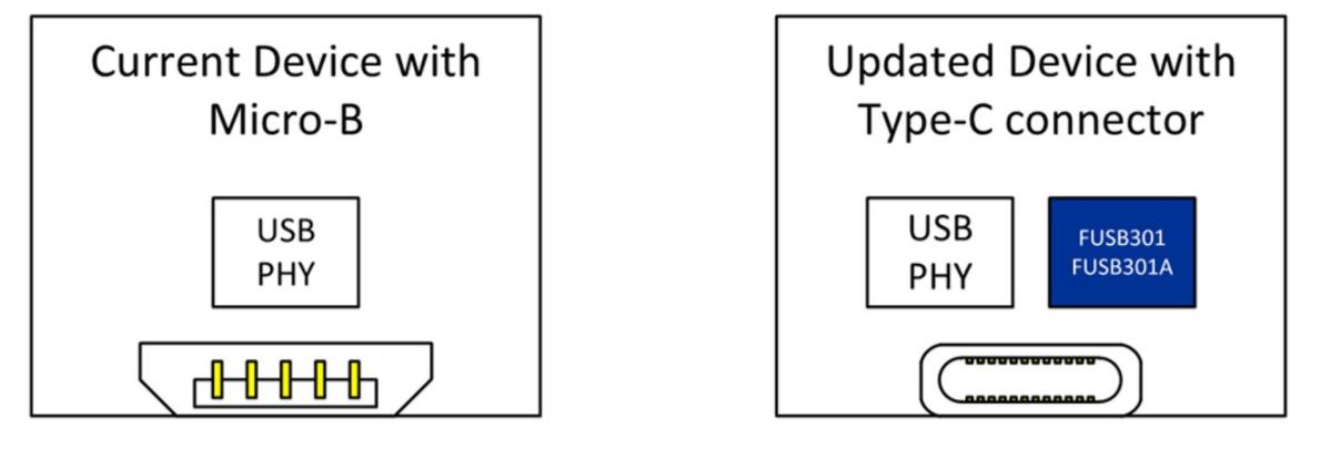 安森美半导体USB Type-C解决方案 助你USB?设计继续升级