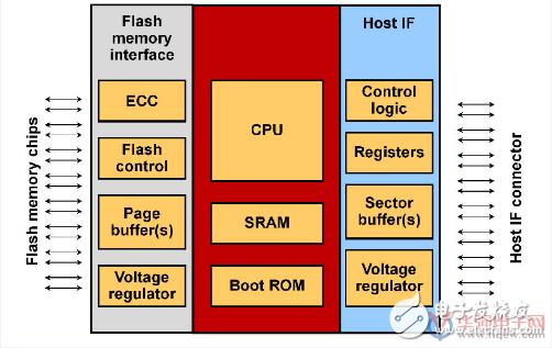 探析NAND闪存中控制器到底有多重要