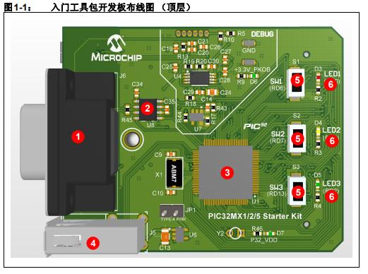如何使用PIC32MX1/2/5入门工具包在目标板上仿真和调试固件的详细概述