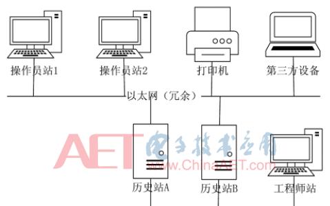 基于國產麒麟操作系統的狀態診斷系統設計