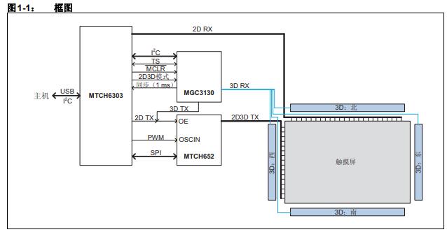 快速使用投射电容式2D和3D GestIC传感组件的详细中文资料概述