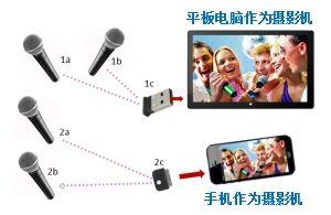 2.4G自拍K歌移动方案--2对一模式