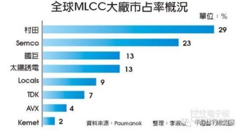 村田继续在MLCC产业追加投资,能否扭转局面?