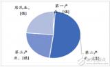 2018年1-4月中国全社会用电情况分析