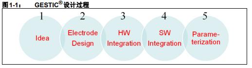 如何使用GestIC设计指南作为开发工具在目标板上仿真和调试固件概述