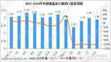2018年1-5月中国液晶显示板累计进口数量达到...