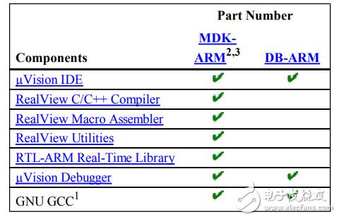 基于ARM核的系列微控制器的嵌入式开发工具MDK