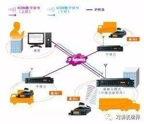 ICOM智能数字系统的介绍和应用的详细资料概述