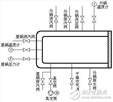 详解医用灭菌器控制系统
