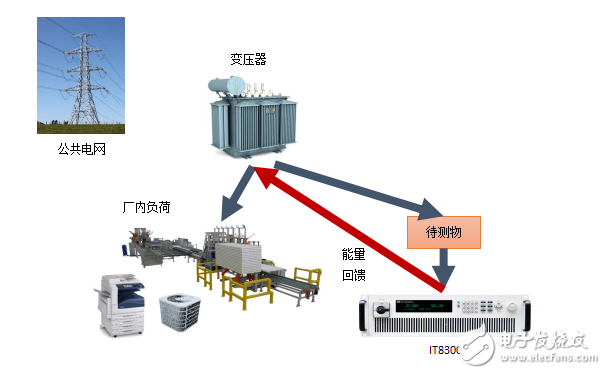 IT8300能量回馈式电子负载为什么能解决电子负载通病