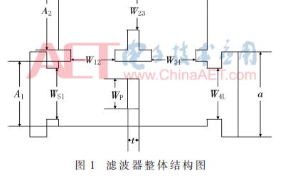 关于W波段矩形波导滤波器的设计