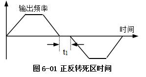 VFD-V变频器功能码详细说明详细中文资料概述