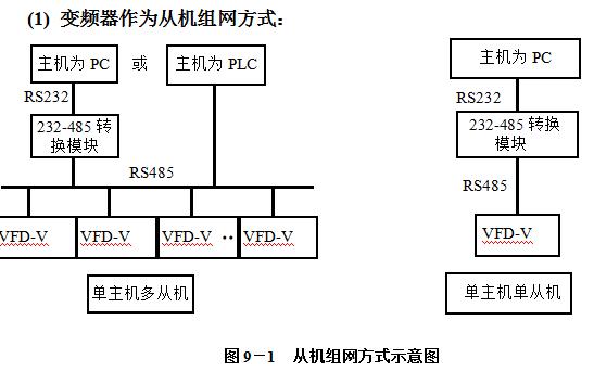 VFD-V变频器串行口RS485通讯协议的详细中文资料概述