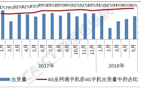 2018年5月国内手机市场出货量上升 4G手机出...