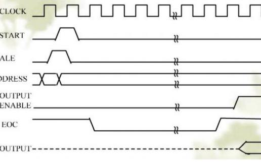 如何使用FPGA控制ADC0809龙8国际下载一个量程为5V的数字电压表详细资料概述