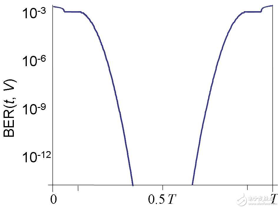"""""""图3:浴缸图,BER(t)是采样点的函数。由Ransom"""