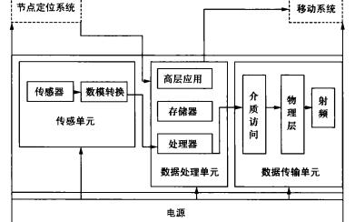 无线传感器原理与omnet实现的中文电子教材详细资料免费下载