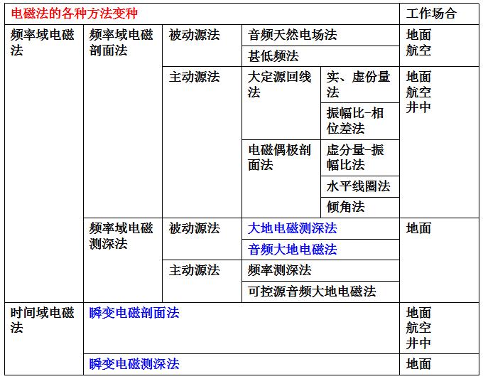 电磁法资料处理与解释的详细中文资料概述