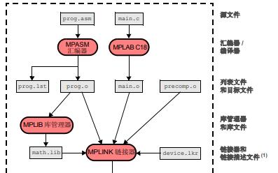 MPASM汇编器MPLINK目标链接器和MPLIB目标库管理器为单片机开发代码