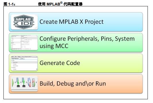 如何使用MPLAB代码配置器V3xx的详细中文资料概述