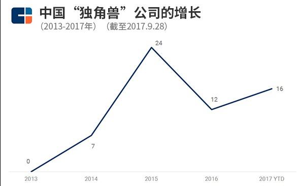 分析中国独角兽突然热火起来的原因