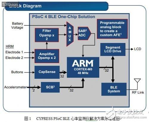 基于单芯片的心率监测仪解决方案浅析