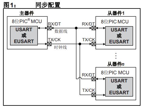 8位PIC单片机上的通用异步收发器(UART)的详细中文资料概述