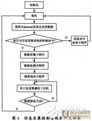 远程康复信息采集系统:能远程实时地进行三维视觉信息采集