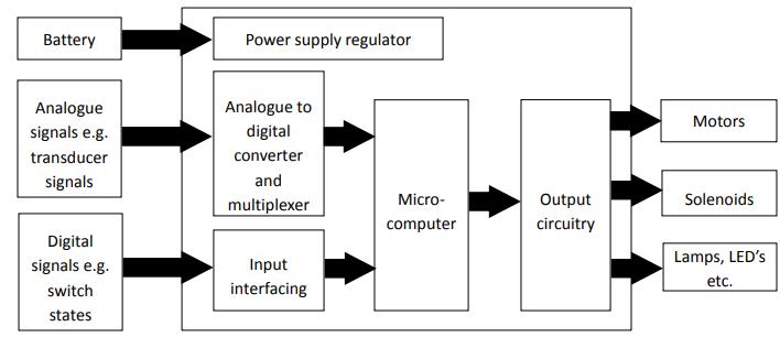 汽车控制系统的基本介绍,包括传感器输入,控制器及执行器详细概述