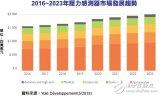 2023年MEMS压力传感器市场规模将达到20亿...