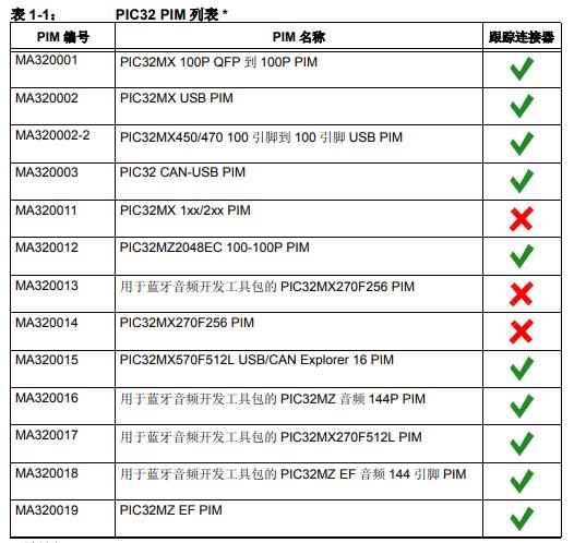 MPLAB REAL ICE 在线仿真器跟踪接口工具包的详细中文资料概述
