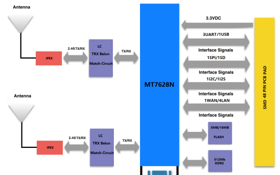 RNET接入网的关键技术之一,在第三代(3G)及三代以后(B3G)的移动通信系统中有着广阔的应用前景。然而,实现这一振奋人心的通信目标并非易事,常规单天线收发通信系统面临严峻挑战。即使采用常规发射分集或接收分集或智能天线技术已不足以解决新一代无线通信系统的大容量与高可靠性需求问题。在新一代的移动通信中,MIMO技术的应用使得系统的容量随发射和接收端的最小天线数目的增加而线性增加。然而,与常规单天线收发通信系统相比,MIMO通信系统中多天线的应用面临大量亟待研究的问题。 本文在IEEE 802.