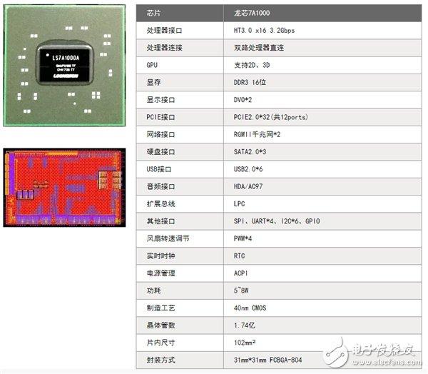 """龙芯中科发布一套高性能网络平台""""3A3000+7A1000"""",实现了从硬件到应用的国有化"""